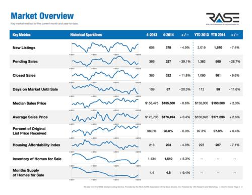 April 2014 Sioux Falls Housing Market Statistics