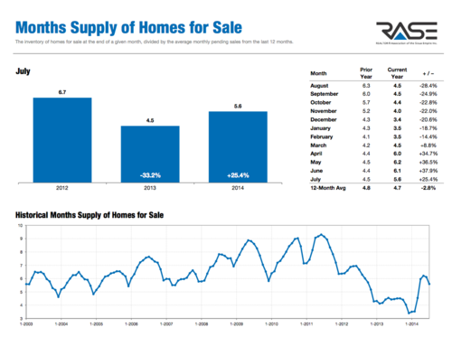 July 2014 Sioux Falls Housing Market Statistics