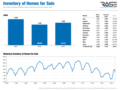 June 2014 Sioux Falls Housing Market Statistics