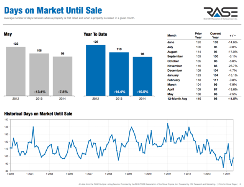 May 2014 Sioux Falls Housing Market Statistics
